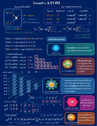 หน้าปก-infographic-สรุปเนื้อหาเคมี-ฉบับเร่งลัด-ตัวอย่าง-ookbee