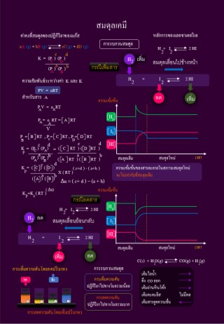 infographic-สรุปเนื้อหาเคมี-ฉบับเร่งลัด-การคำนวณ-หน้าปก-ookbee