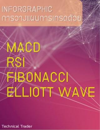 หน้าปก-inforgraphic-การวางแผนการเทรดด้วย-macd-rsi-fibonacci-elliott-wave-ookbee